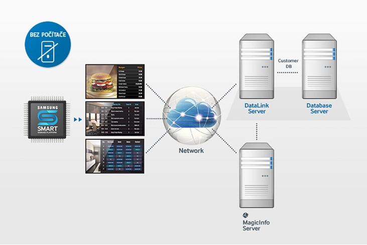 Obr. Bohatší možnosti ovládání obsahu bez nutnosti použití samostatného počítače 524549f