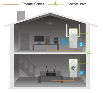 Obr. Výkonné rozhraní Wi-Fi a integrace PLC! 576874b