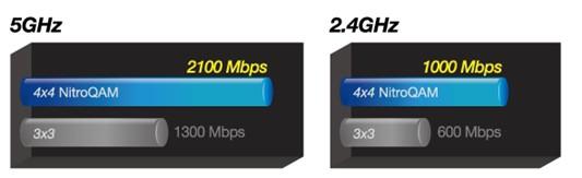 Obr. Užijte si na svém počítači o 60 % rychlejší Wi-Fi 576875b